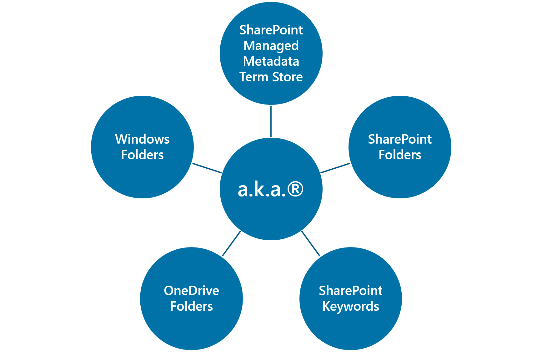 a.k.a.® SharePoint Integration